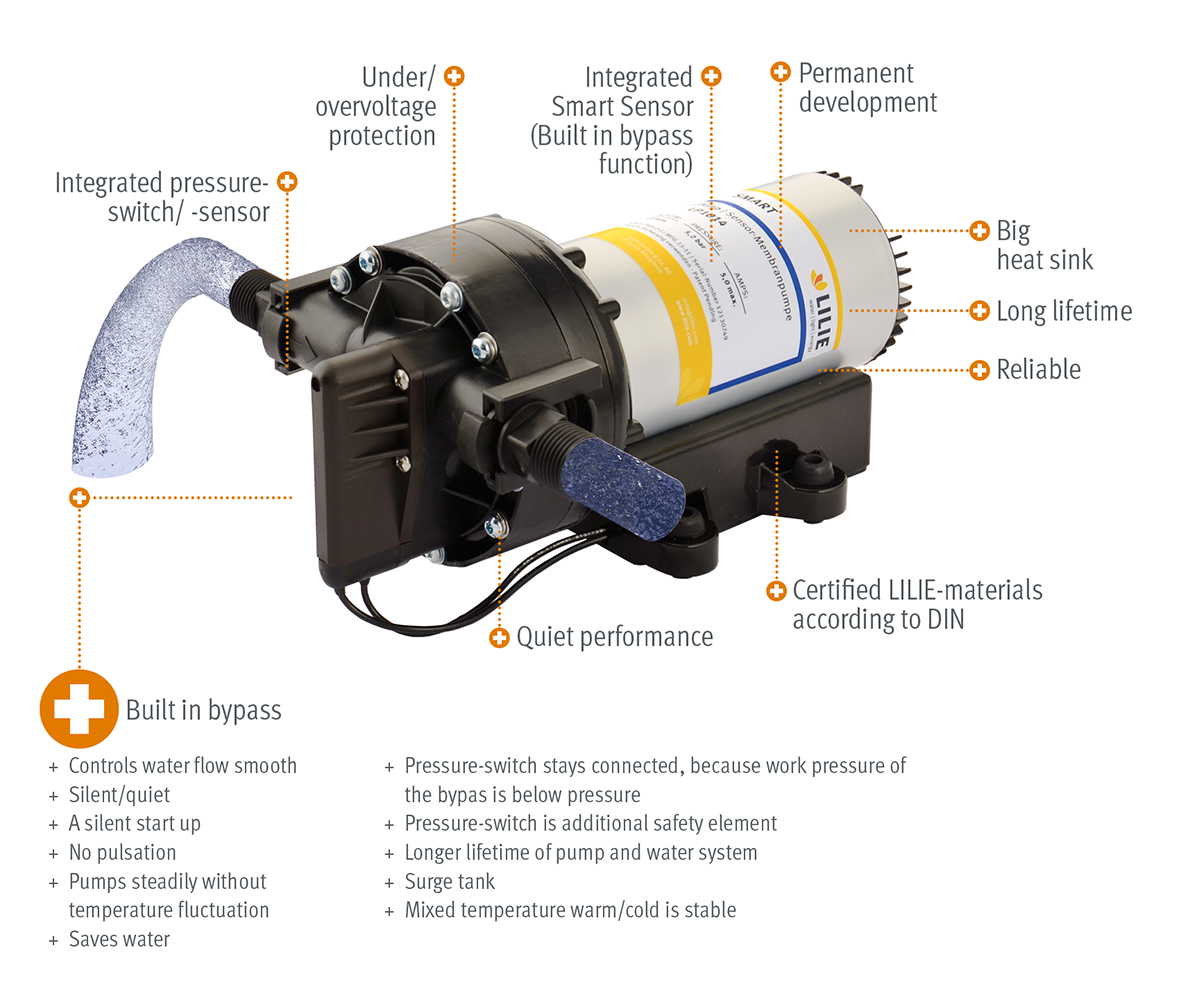 Smartserie lilie gmbh co kg our 5 chamber sensor diaphragm pump included an electronic control and packs the most power with the highest amount of comfort ccuart Image collections